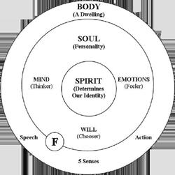 Body soul and spirit pdf file